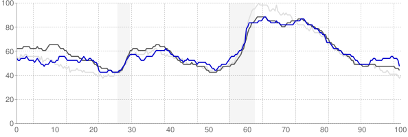 Buffalo, New York monthly unemployment rate chart